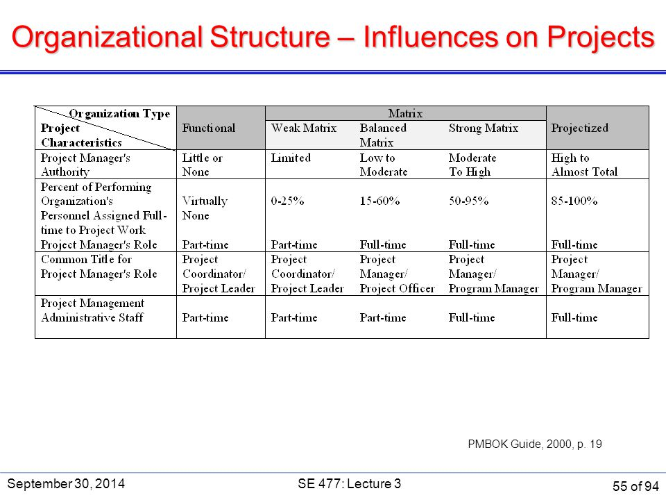 Organizational Structure – Influences on Projects