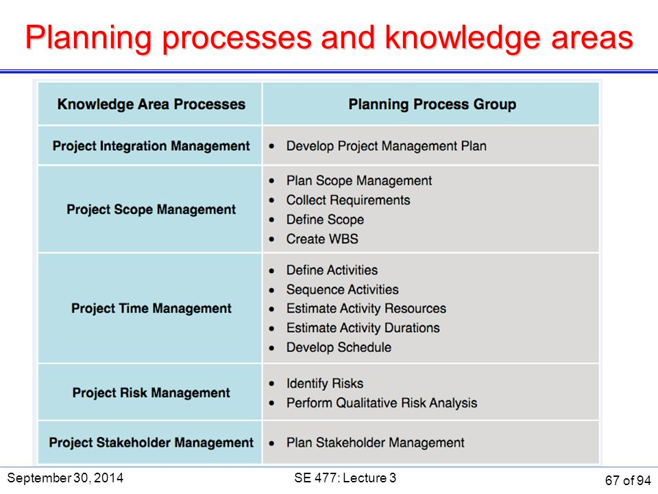 Planning processes and knowledge areas