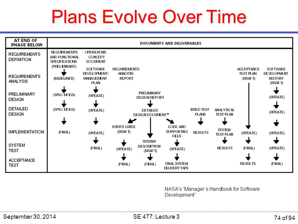 Plans Evolve Over Time September 30, 2014 SE 477: Lecture 3 SE 477