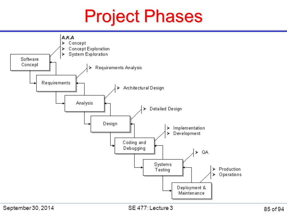 Project Phases September 30, 2014 SE 477: Lecture 3 SE 477