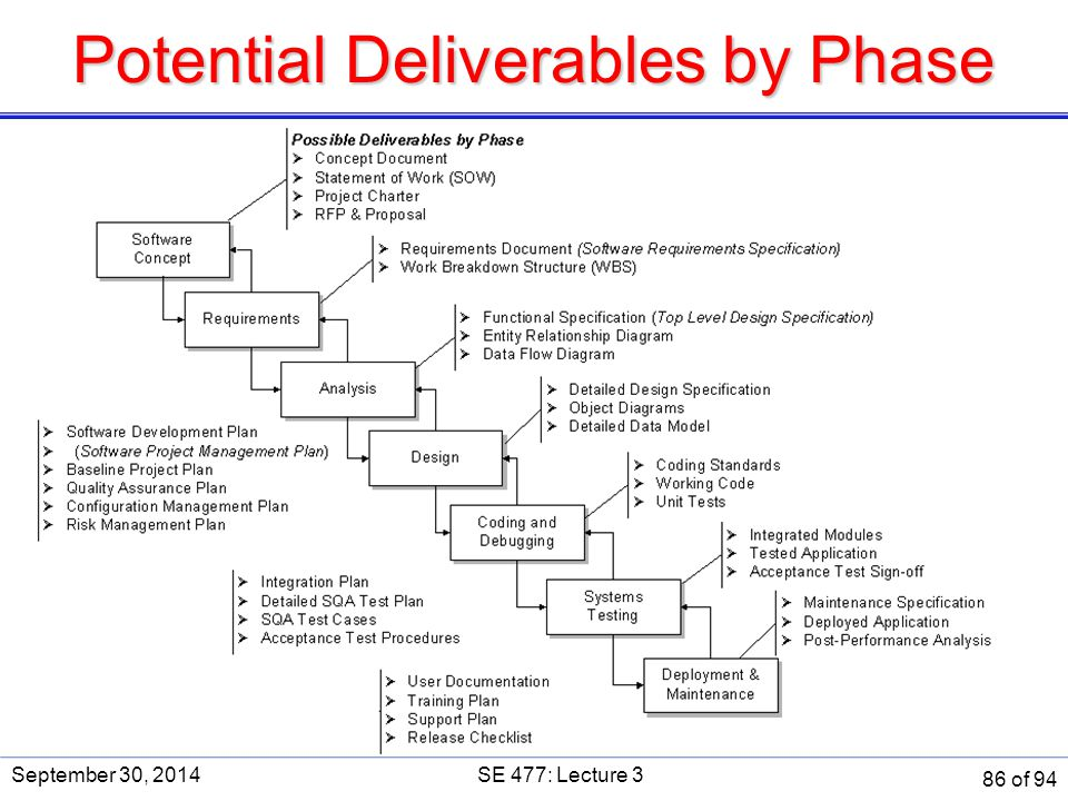 Potential Deliverables by Phase