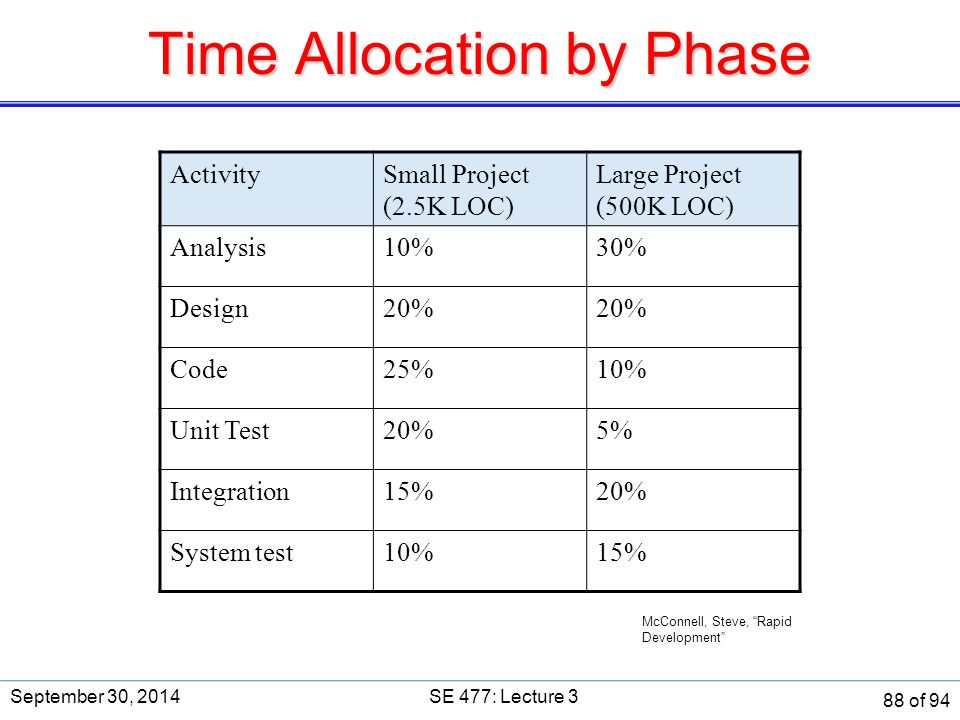Time Allocation by Phase