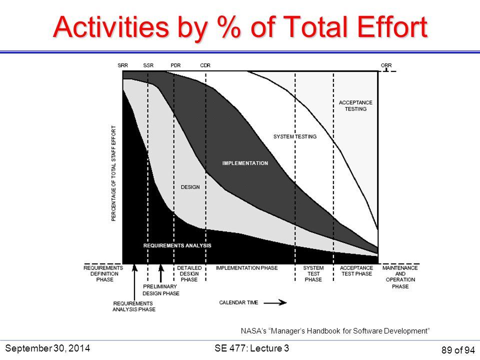 Activities by % of Total Effort