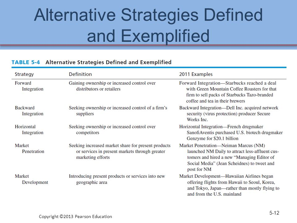 Alternative Strategies Defined and Exemplified