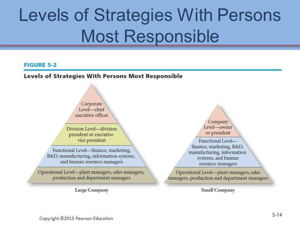 Levels of Strategies With Persons Most Responsible