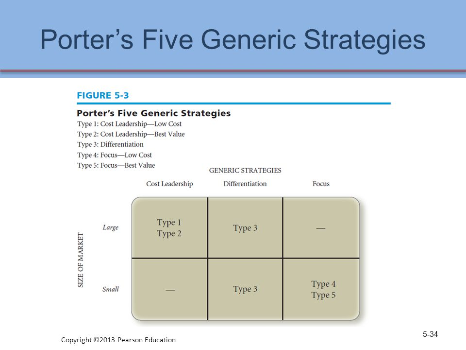 Porter's Five Generic Strategies