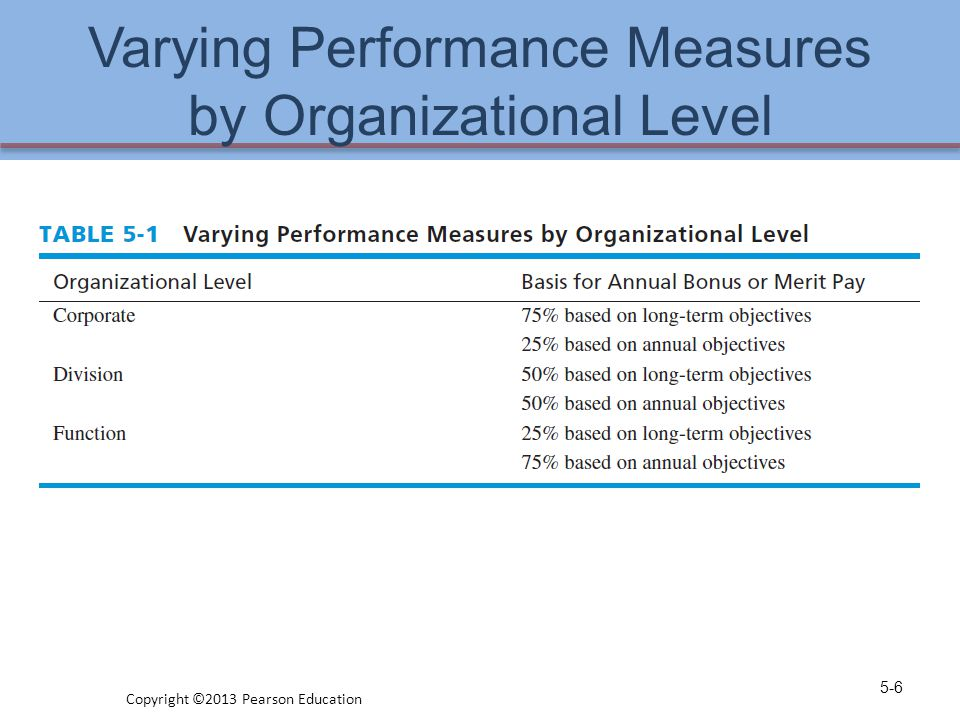 Varying Performance Measures by Organizational Level