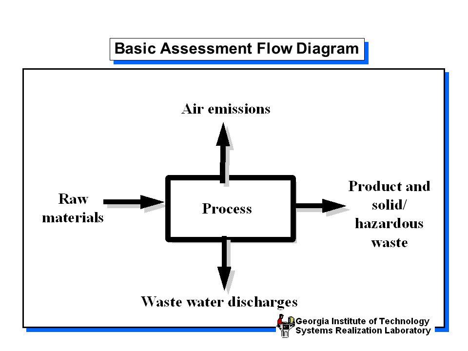 Basic Assessment Flow Diagram