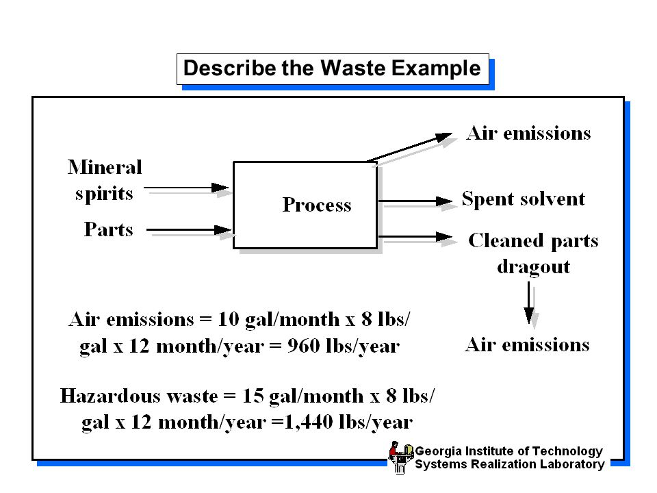 Describe the Waste Example