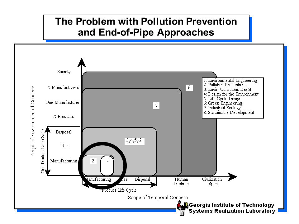 The Problem with Pollution Prevention and End-of-Pipe Approaches