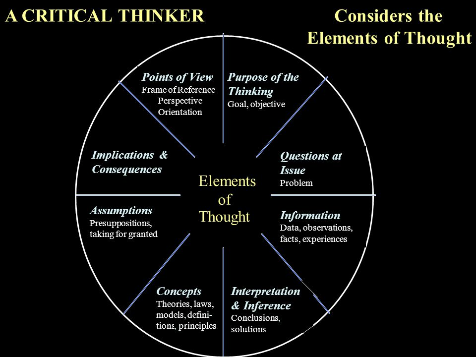 A CRITICAL THINKER Considers the Elements of Thought Elements of