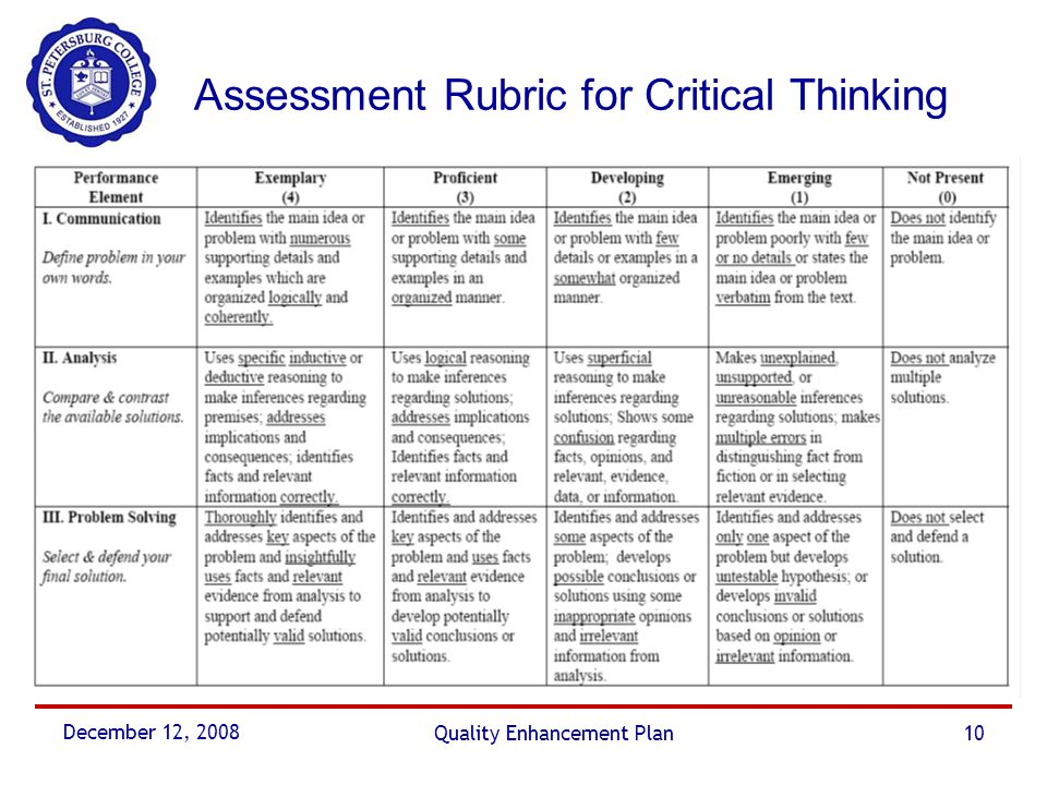 critical thinking assessment Free watson glaser critical thinking practice tests with worked solutions, tips, tricks and advice find out what they involve and learn how to pass today.