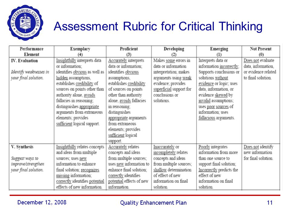 critical thinking writing rubric Critical thinking scoring rubric rating scale rating criteria na emerging : mastering developing : does not attempt to or fails to identify and summarize.