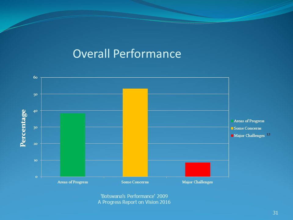Overall Performance Percentage Botswana s Performance 2009