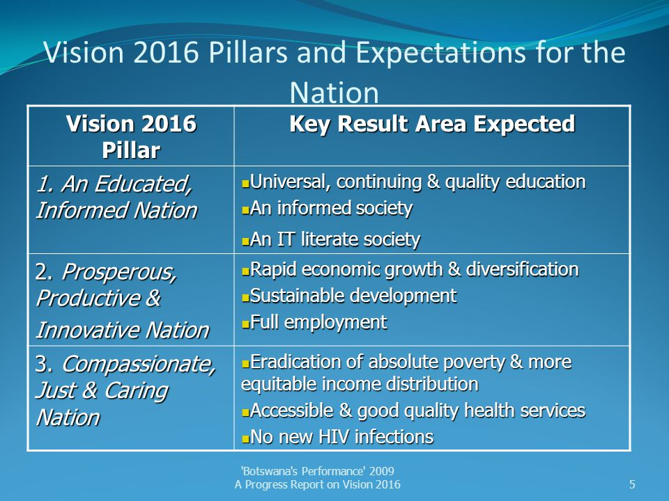 Vision 2016 Pillars and Expectations for the Nation