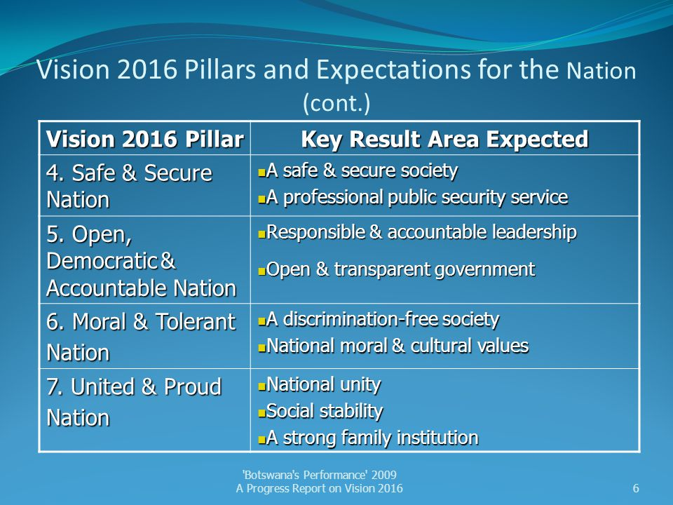 Vision 2016 Pillars and Expectations for the Nation (cont.)