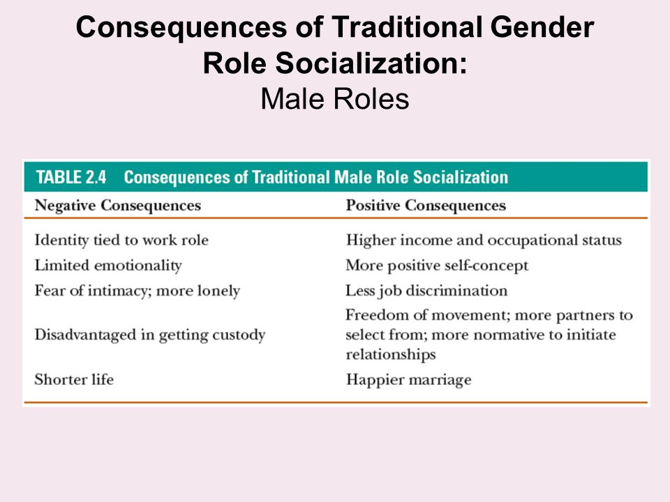 Consequences of Traditional Gender Role Socialization: Male Roles