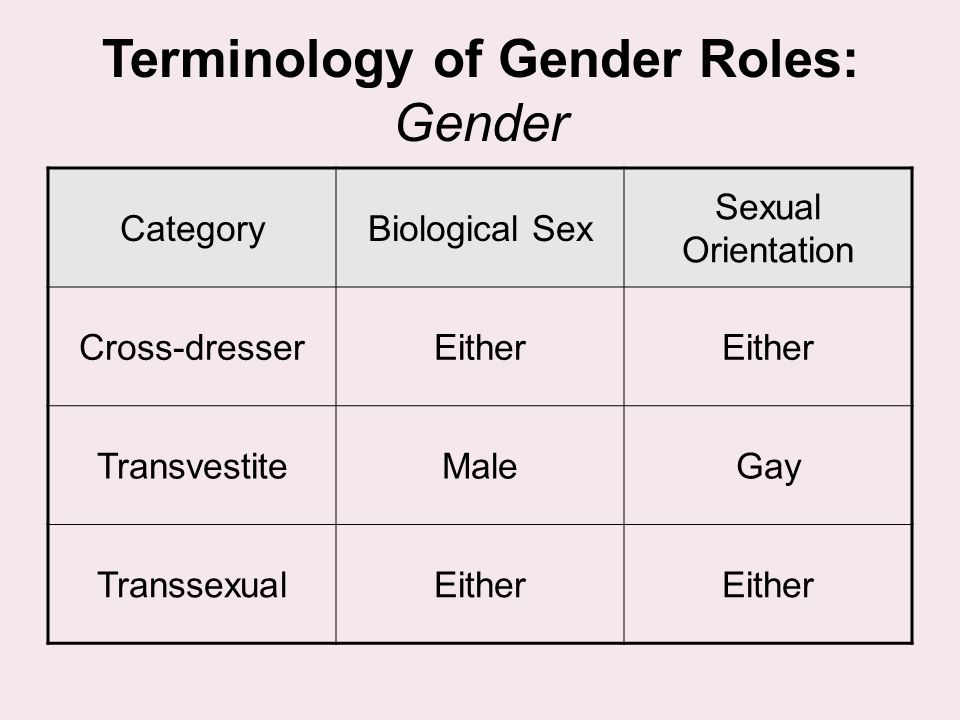 Terminology of Gender Roles: Gender