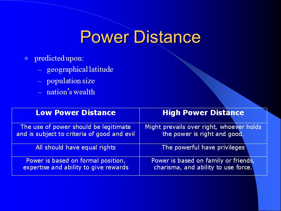 Power Distance predicted upon: geographical latitude population size