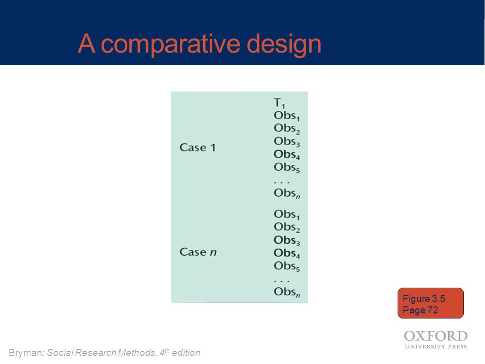 A comparative design Figure 3.5 Page 72 15 15