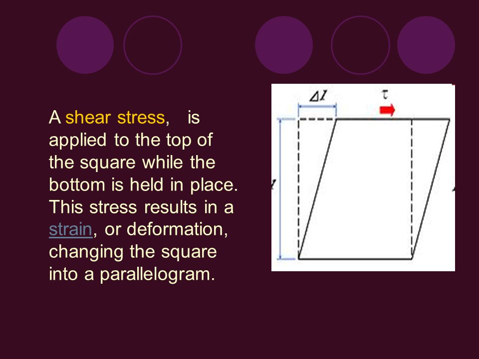 A shear stress, is applied to the top of the square while the bottom is held in place.
