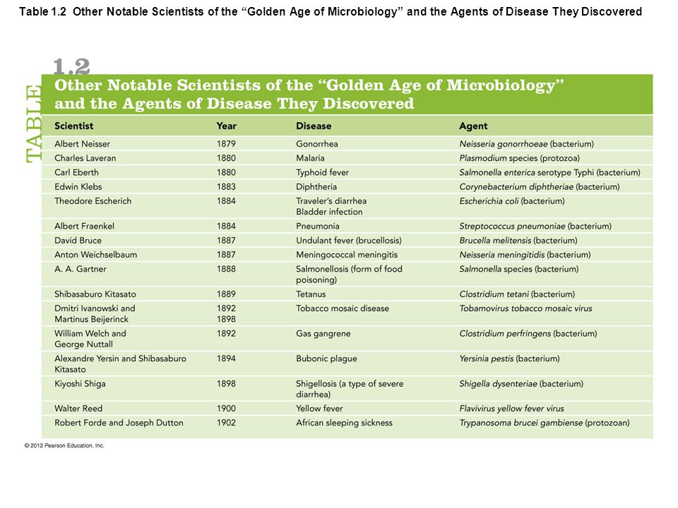 Table 1.2 Other Notable Scientists of the Golden Age of Microbiology and the Agents of Disease They Discovered
