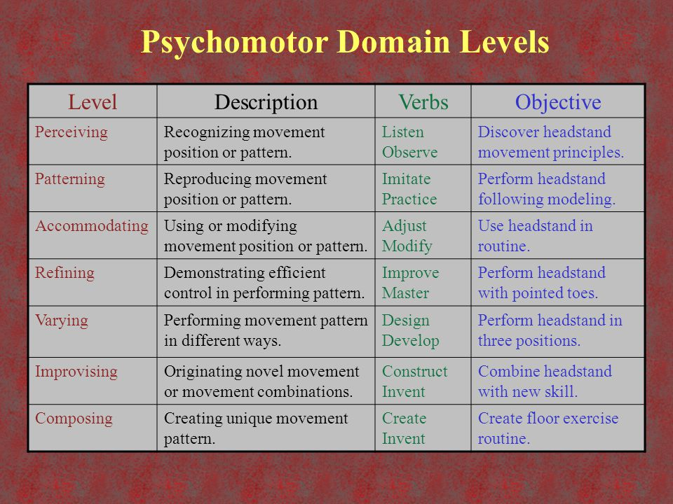 Psychomotor Domain Levels