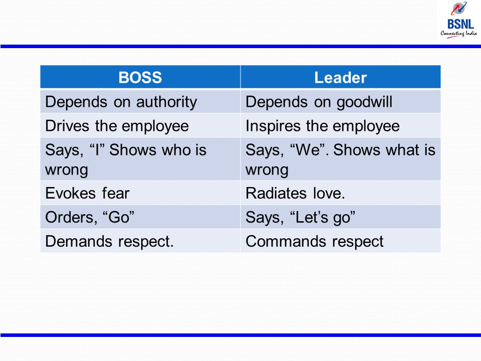 BOSS Leader. Depends on authority. Depends on goodwill. Drives the employee. Inspires the employee.