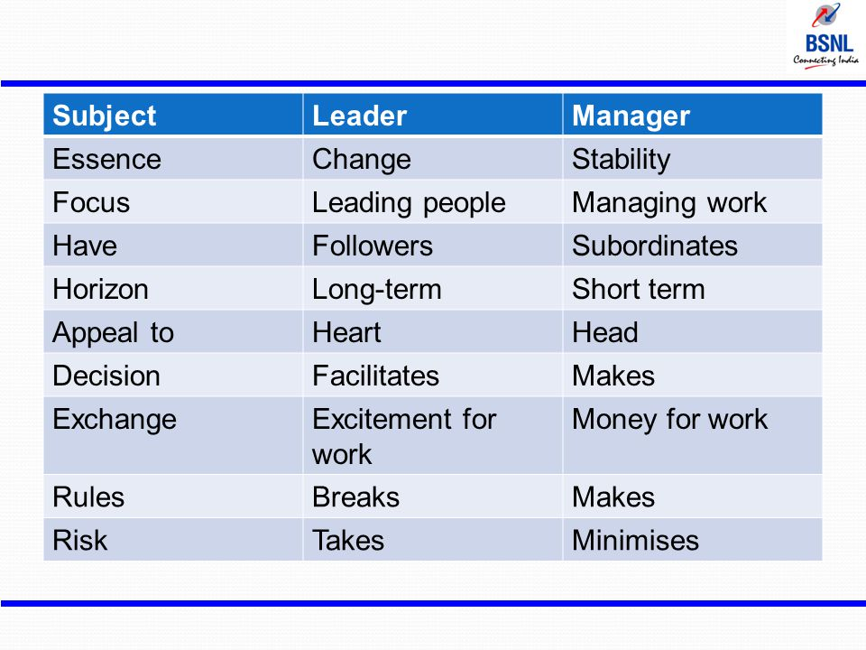 Subject Leader. Manager. Essence. Change. Stability. Focus. Leading people. Managing work. Have.