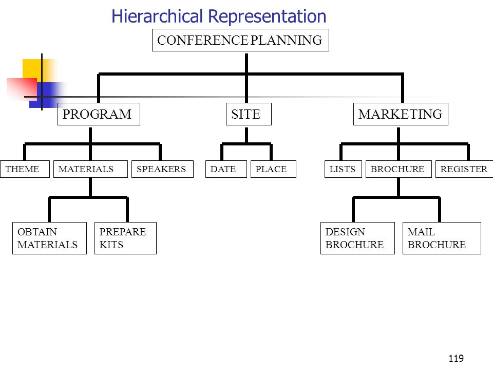 Hierarchical Representation