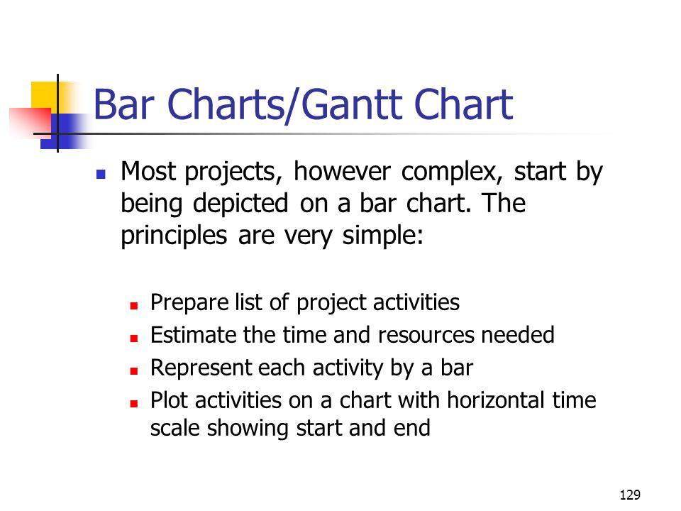 Bar Charts/Gantt Chart