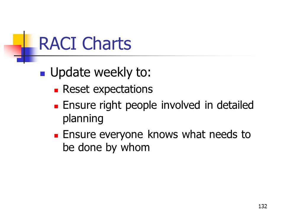 RACI Charts Update weekly to: Reset expectations