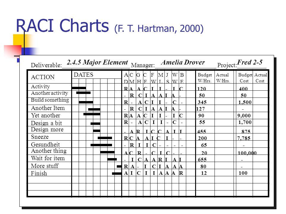 RACI Charts (F. T. Hartman, 2000)
