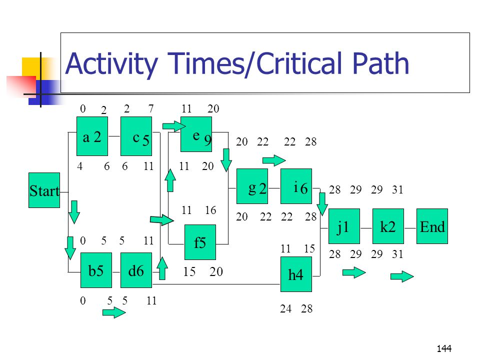 Activity Times/Critical Path