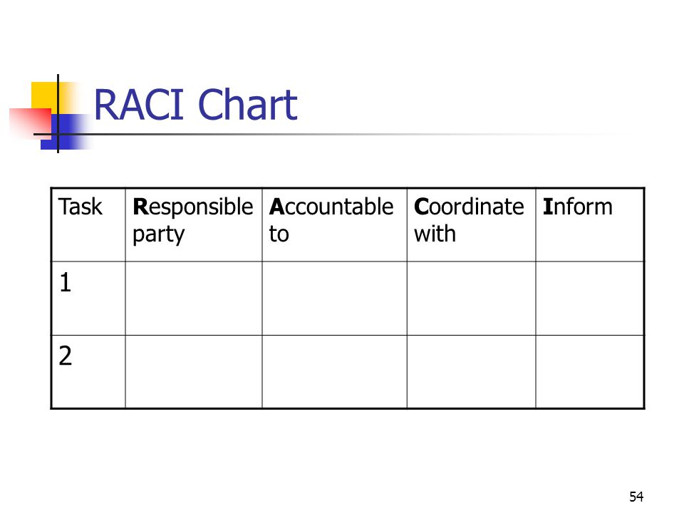 RACI Chart 1 2 Task Responsible party Accountable to Coordinate with