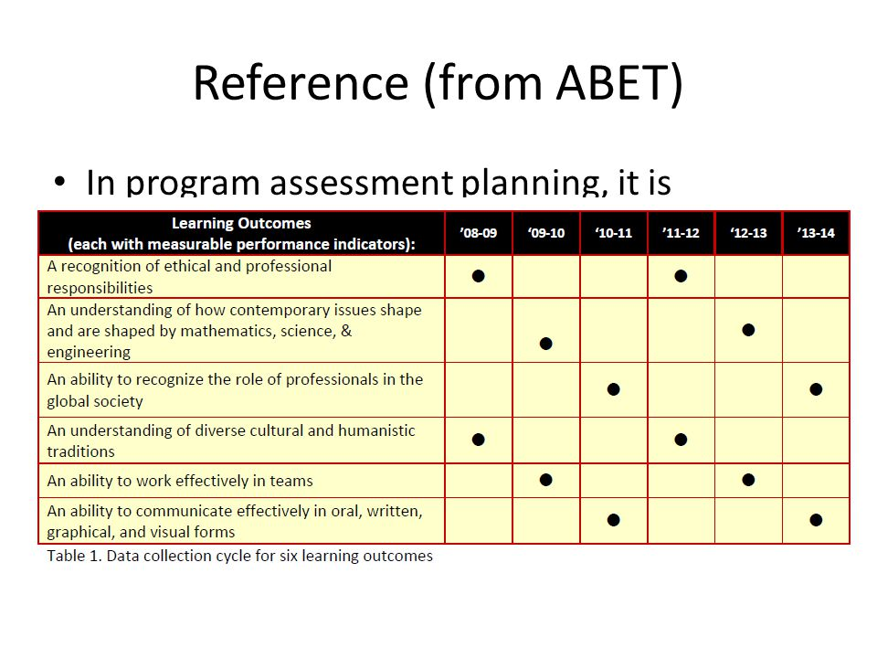 Reference (from ABET)
