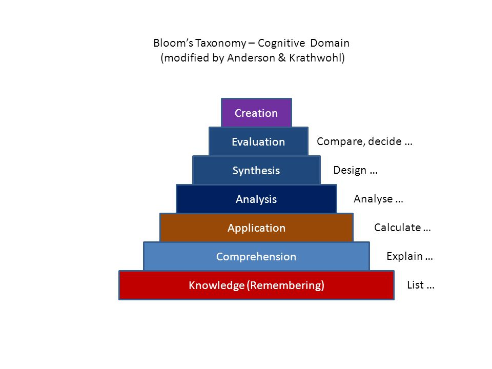 Bloom's Taxonomy – Cognitive Domain (modified by Anderson & Krathwohl)