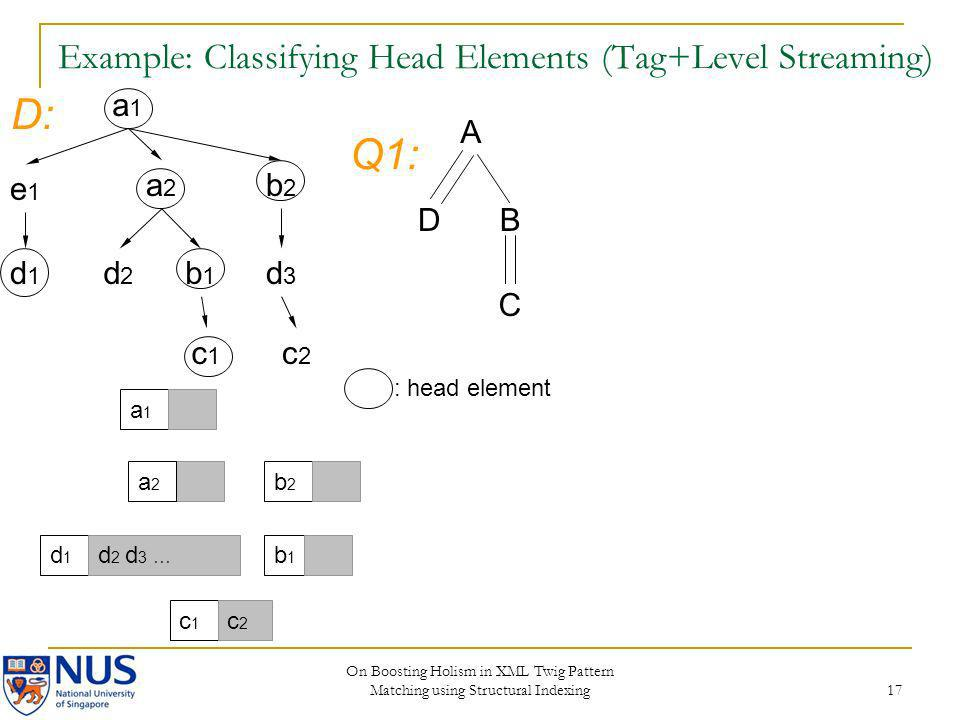 Example: Classifying Head Elements (Tag+Level Streaming)