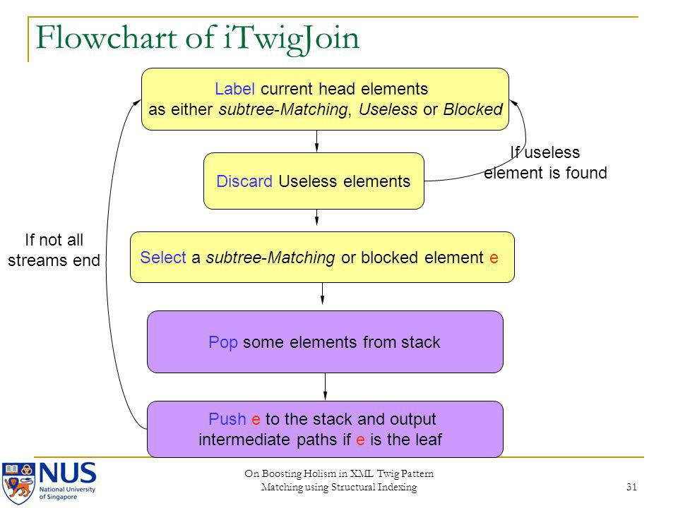 Flowchart of iTwigJoin