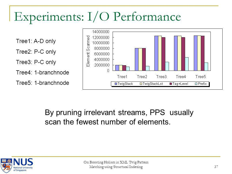 Experiments: I/O Performance