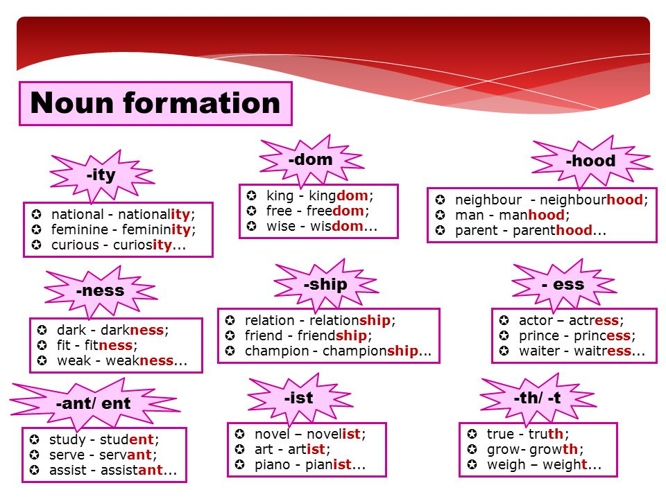Noun formation -dom -hood -ity -ship - ess -ness -ist -th/ -t