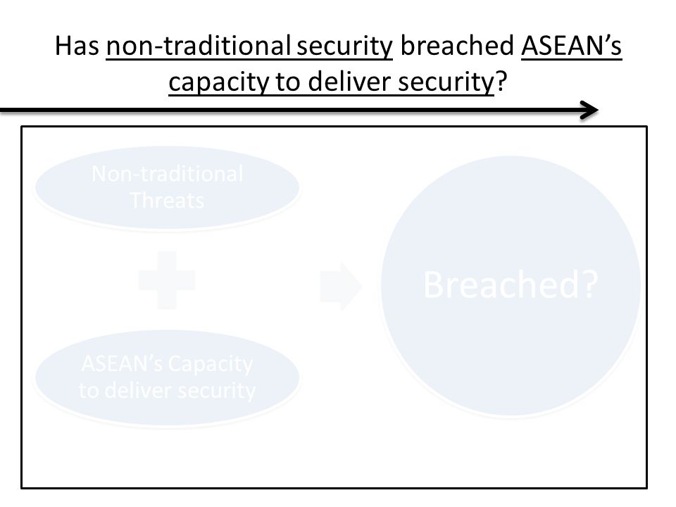 Has non-traditional security breached ASEAN's capacity to deliver security