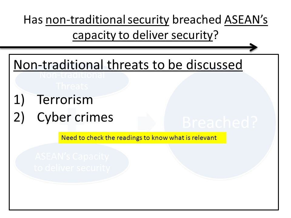 Breached Non-traditional threats to be discussed Terrorism