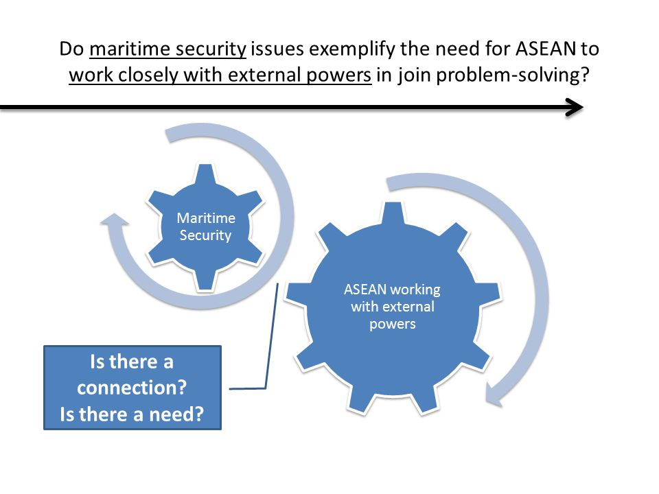 ASEAN working with external powers