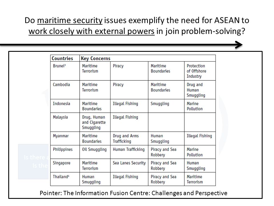 Do maritime security issues exemplify the need for ASEAN to work closely with external powers in join problem-solving