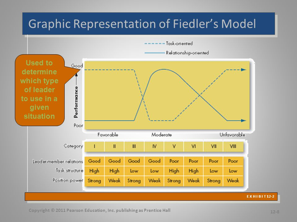 Fiedler's Cognitive Resource Theory