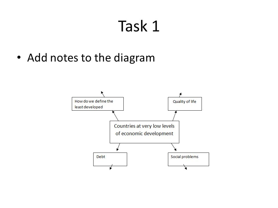 Task 1 Add notes to the diagram
