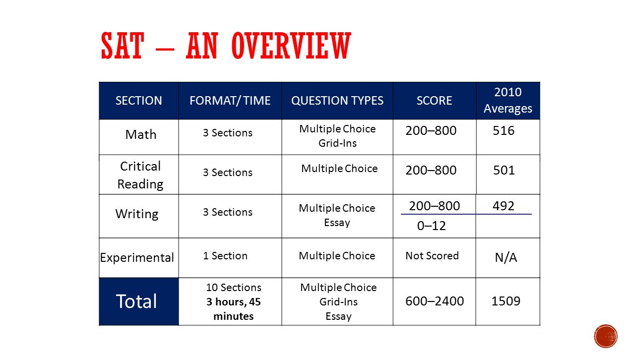SAT – an overview Total 200–800 516 Math Critical Reading 200–800 501