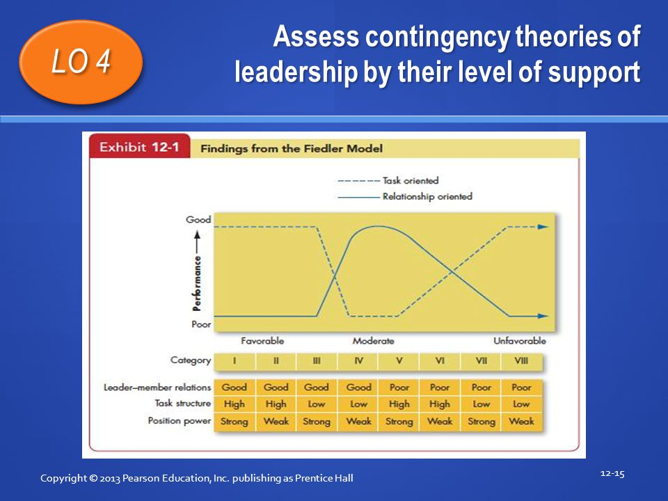 Assess contingency theories of leadership by their level of support