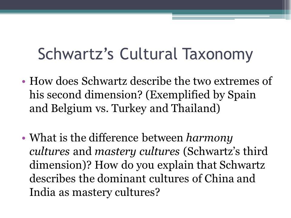 schwartz s and the globe